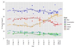 Opinion polling in the Canadian federal election, 2011 - Image: 2011Federal Election Polls