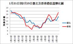 2018年1-2月東亞寒潮臺北及香港最低溫變化圖.png