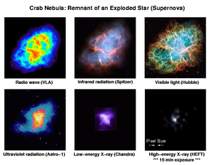 SN 1054 - The Crab Nebula is a remnant of an exploded star. This is the Crab Nebula in various energy bands, including a hard X-ray image from the HEFT data taken during its 2005 observation run. Each image is 6′ wide.