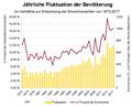 Adlkofen-Bevölkerungsfluktuation.png