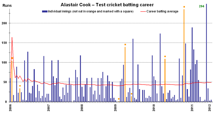 Alastair Cook Wikipedia
