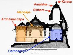 Architecture of a Vishnu temple, Nagara style with Ardhamandapa, Mandapa, Garbha Griya, Sikhara, Amalaka, Kalasa marked.jpg