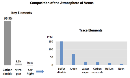 Composition of the atmosphere of Venus. The chart on the right is an expanded view of the trace elements that all together do not even make up a tenth of a percent. Atmosphere of venus.png