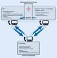 Aufgaben und Anforderungen an die in der Teleradiologie tätigen Personen.webp