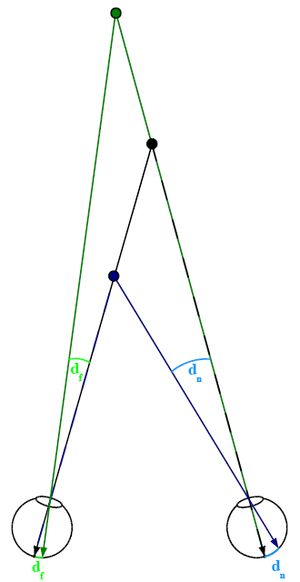 Figure 1. Definition of binocular disparity (f...
