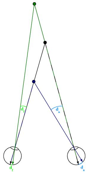 Binocular disparity - Figure 1. Definition of binocular disparity (far and near).