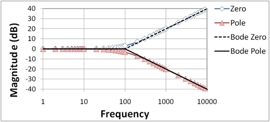 Bode plot wikiwand figure 2 bode magnitude plot for zero and low pass pole curves labeled ccuart Gallery