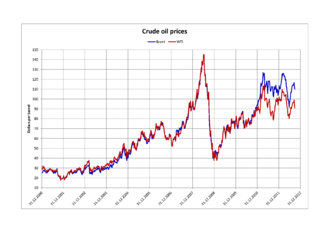 World oil market chronology from 2003 - Brent versus WTI