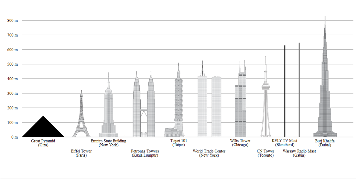 list of tallest freestanding structures