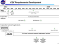 CEV requirements development.png