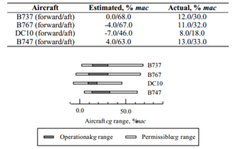 Center of gravity of an aircraft - CG range of typical transport aircraft
