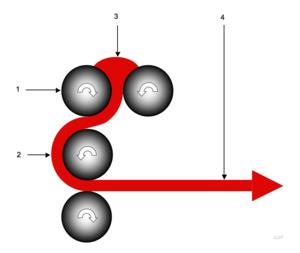 Calender - Calender process