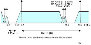 CCIR System G - Channel spacing for CCIR television System G (UHF Bands) The separation between the audio and video carriers is 5.5 MHz.