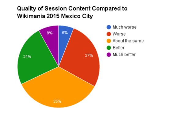Comparison to Wikimania Mexico City graph.png