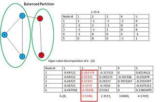 Graph partition - Image: Connected graph