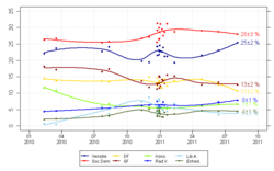 DK opinion polls 2011 election.png