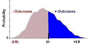 Datar–Mathews method for real option valuation - Fig. 2B Rational decision distribution