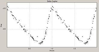 Light curve - Light curve of δ Cephei showing magnitude versus pulsation phase