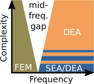 Dynamical energy analysis - This image describes the range of applicability of dynamical energy analysis (DEA) in comparison to statistical energy analysis (SEA) and the finite element method (FEM). Horizontal axis is frequency, vertical axis is complexity of the structure.