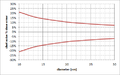 EUV shot noise range vs diameter.png