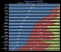 Eurobarometer poll.png