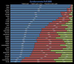 Eurobarometer poll