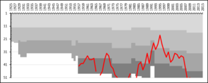 FC Gute - A chart showing the progress of FC Gute through the Swedish football league system. The different shades of gray represent league divisions.