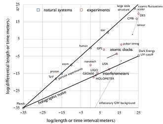 Holometer - The sensitivity of various experiments to fluctuations in space and time. Horizontal axis is the log of apparatus size (or duration times the speed of light), in meters; vertical axis is the log of the RMS fluctuation amplitude in the same units.