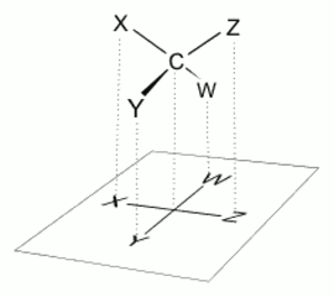 Fischer projection - Projection of a tetrahedral molecule onto a planar surface.