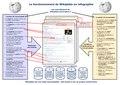 Fonctionnement de Wikipédia.pdf