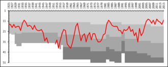 Gefle IF - A chart showing the progress of Gefle IF through the swedish football league system. The different shades of gray represent league divisions.