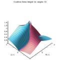 Goodwin-staton integral Im complex 3D plot.png