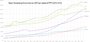 Economic history of China (1949–present) - Image: Graph of Major Developing Economies by Real GDP per capita at PPP 1990 2013