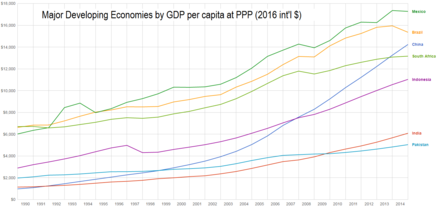 China and other major developing economies by GDP per capita at purchasing-power parity, 1990-2013. The rapid economic growth of China (blue) is readily apparent. Graph of Major Developing Economies by Real GDP per capita at PPP 1990-2013.png