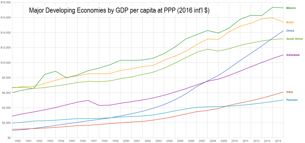 Graph of Major Developing Economies by Real GDP per capita at PPP 1990-2013