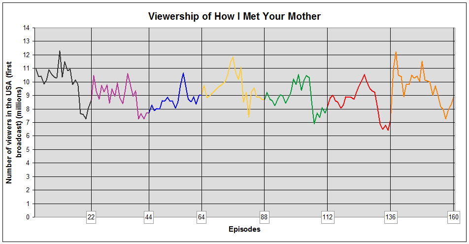 Himym viewers