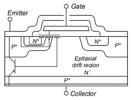 Cross-section of a typical IGBT showing internal connection of MOSFET and bipolar device IGBT Cross Section.jpg