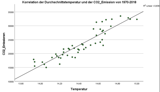 Korrelation CO2-Emission und Temperatur.png