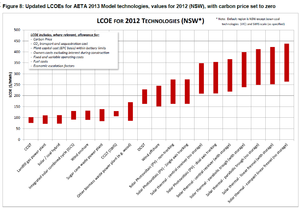 Cost of electricity by source - LCOEs by source in Australia in 2012.