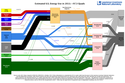 Estimated US Energy Use/Flow in 2011. Energy flow charts show the relative size of primary energy resources and end uses in the United States, with fuels compared on a common energy unit basis.