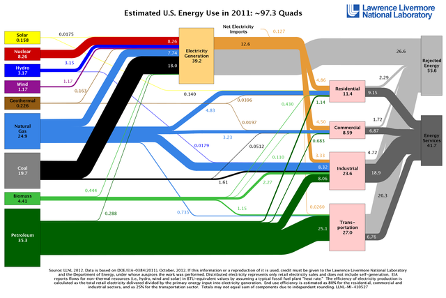 USA Energy Usage 2011