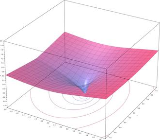 Lambert W function - Image: Lambert W Re