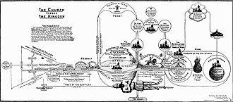 Clarence Larkin - Timetable of Bible prophecy according to premillennial dispensationalism, by Clarence Larkin, 1918.