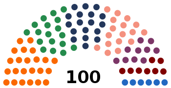 Latvia Saeima composition 2006 election.svg