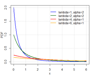 PDF of the Lomax distribution