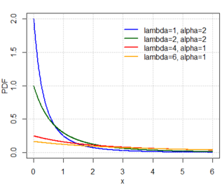 Lomax distribution continuous probability distribution