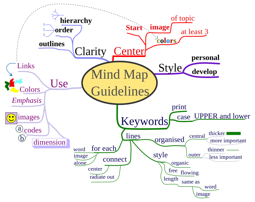 Mind map Strategy