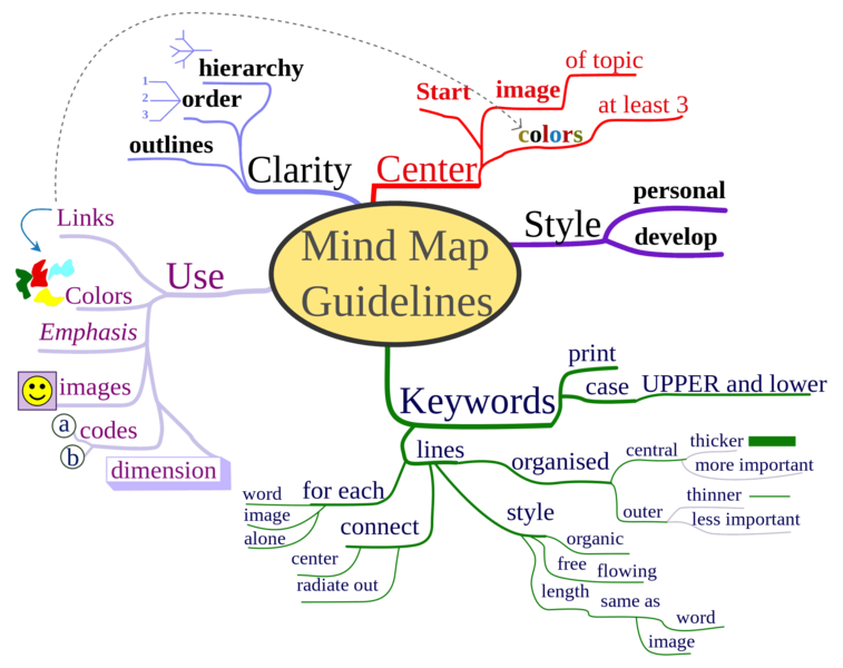 File:Mind map Strategy.png
