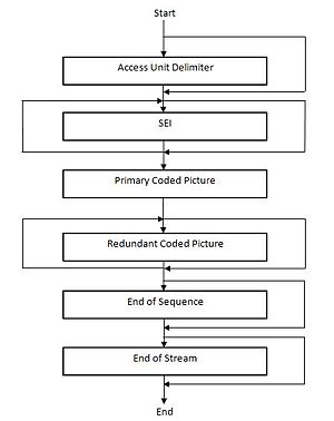 Network Abstraction Layer - Structure of a NAL Access Unit