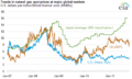 Natural Gas Price Comparison.png